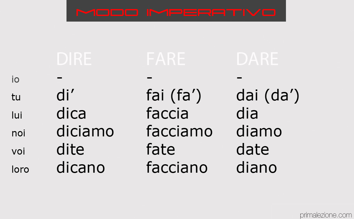 urok-54-znayomimos-z-nakazovim-sposobom-v-italiyskiy-movi